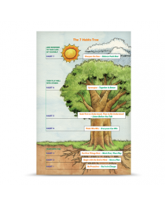 The 7 Habits of Happy Kids Tree Poster